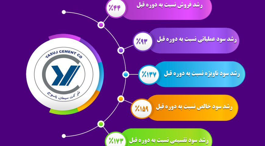 گزارش عملکرد سال ۱۳۹۹ شرکت سیمان یاسوج