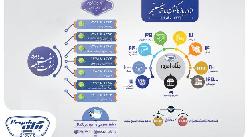 صنایع شیر ایران چه راهی را پیموده است؟
